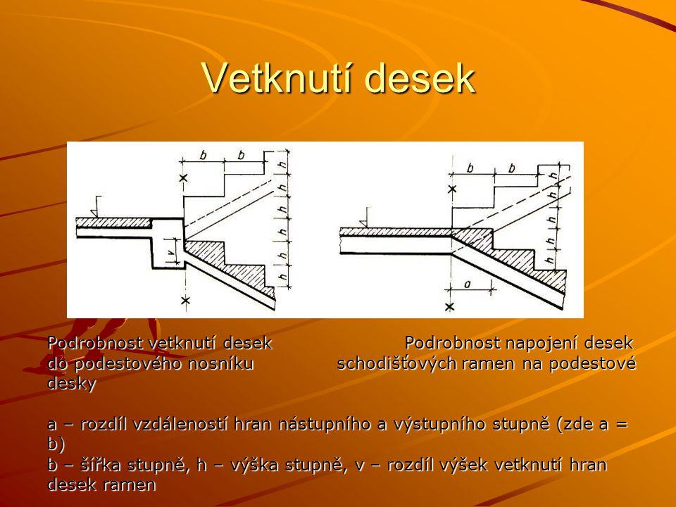 Vetknutí desek Podrobnost vetknutí desek Podrobnost napojení desek do podestového nosníku schodišťových ramen na podestové desky a – rozdíl vzdáleností hran nástupního a výstupního stupně (zde a = b) b – šířka stupně, h – výška stupně, v – rozdíl výšek vetknutí hran desek ramen