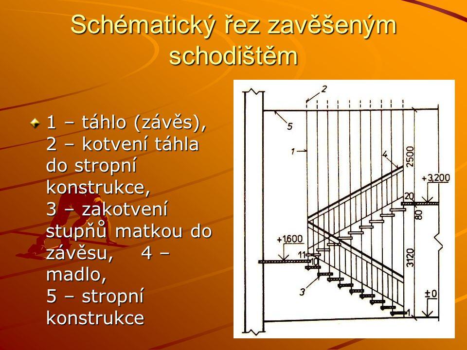 Schématický řez zavěšeným schodištěm 1 – táhlo (závěs), 2 – kotvení táhla do stropní konstrukce, 3 – zakotvení stupňů matkou do závěsu, 4 – madlo, 5 –