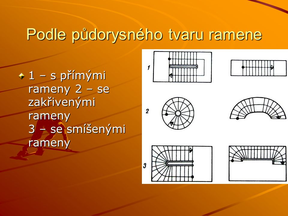 Podle půdorysného tvaru ramene 1 – s přímými rameny 2 – se zakřivenými rameny 3 – se smíšenými rameny