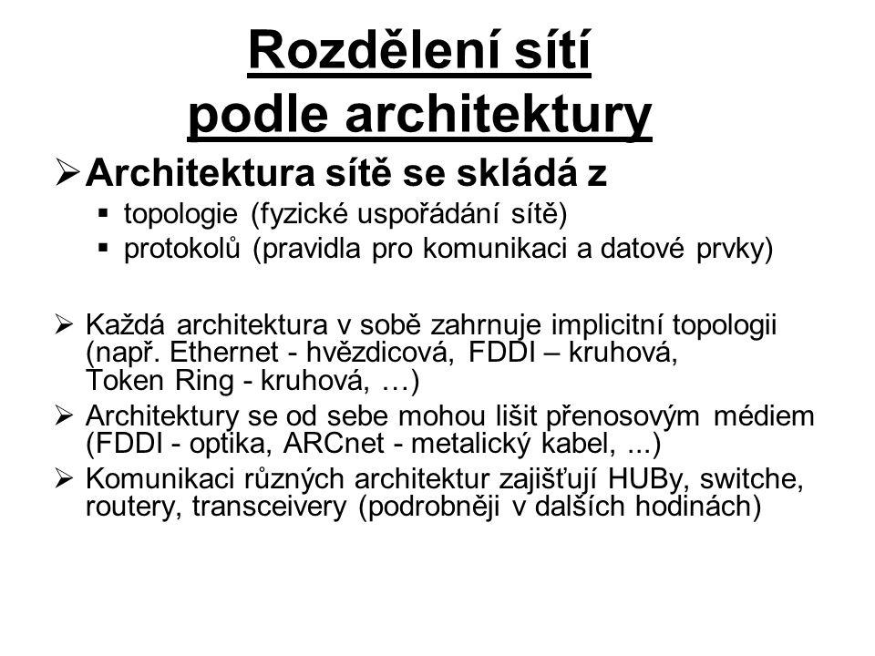 Architektura sítě se skládá z  topologie (fyzické uspořádání sítě)  protokolů (pravidla pro komunikaci a datové prvky)  Každá architektura v sobě zahrnuje implicitní topologii (např.