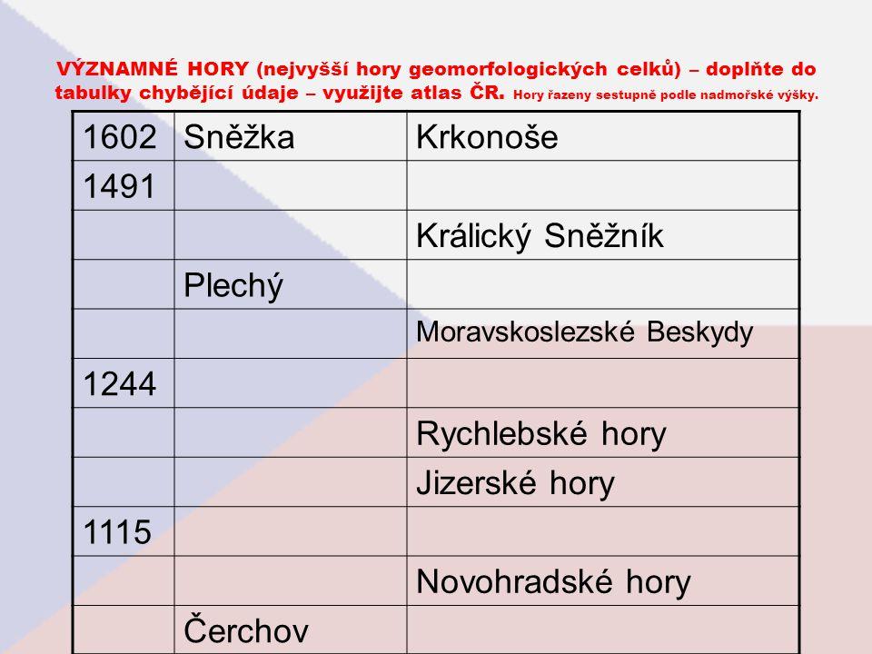 VÝZNAMNÉ HORY (nejvyšší hory geomorfologických celků) – doplňte do tabulky chybějící údaje – využijte atlas ČR. Hory řazeny sestupně podle nadmořské v