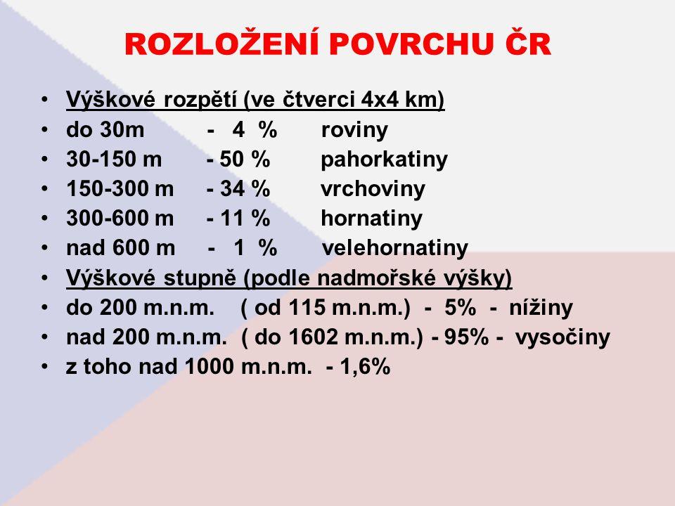 ROZLOŽENÍ POVRCHU ČR Výškové rozpětí (ve čtverci 4x4 km) do 30m - 4 % roviny 30-150 m - 50 % pahorkatiny 150-300 m - 34 % vrchoviny 300-600 m - 11 % h