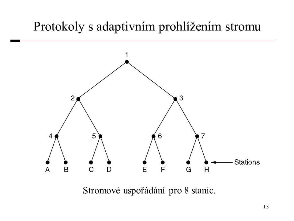 13 Protokoly s adaptivním prohlížením stromu Stromové uspořádání pro 8 stanic.