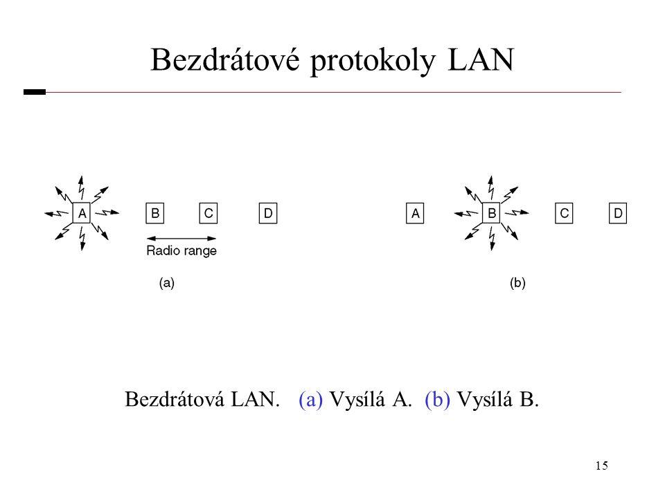 15 Bezdrátové protokoly LAN Bezdrátová LAN. (a) Vysílá A. (b) Vysílá B.