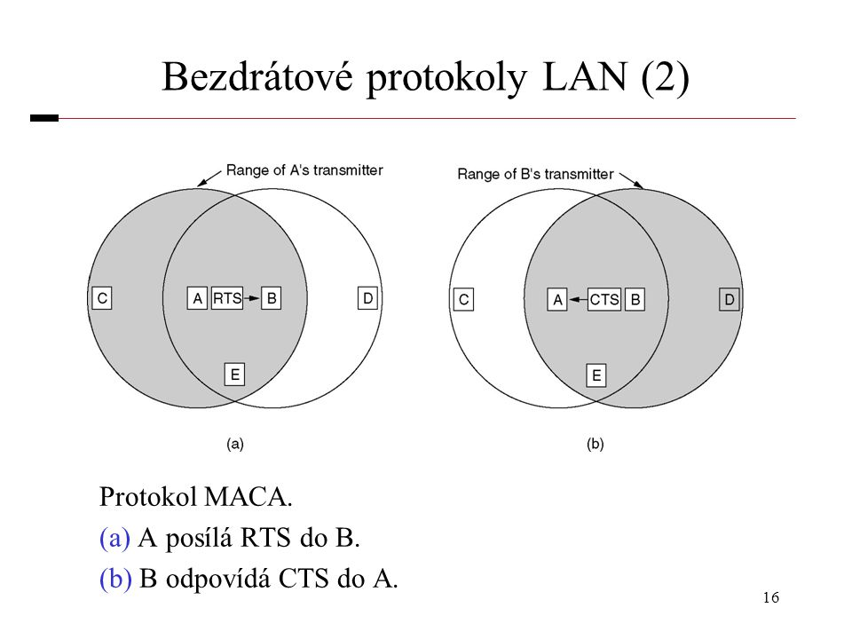 16 Bezdrátové protokoly LAN (2) Protokol MACA. (a) A posílá RTS do B. (b) B odpovídá CTS do A.