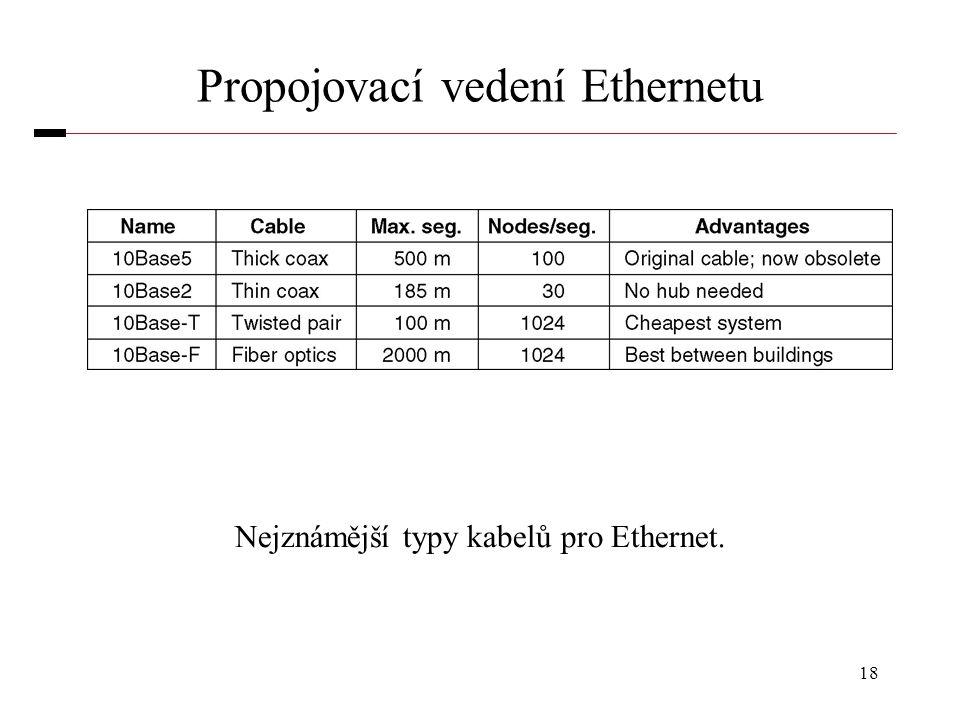 18 Propojovací vedení Ethernetu Nejznámější typy kabelů pro Ethernet.