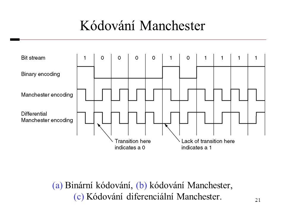 21 Kódování Manchester (a) Binární kódování, (b) kódování Manchester, (c) Kódování diferenciální Manchester.