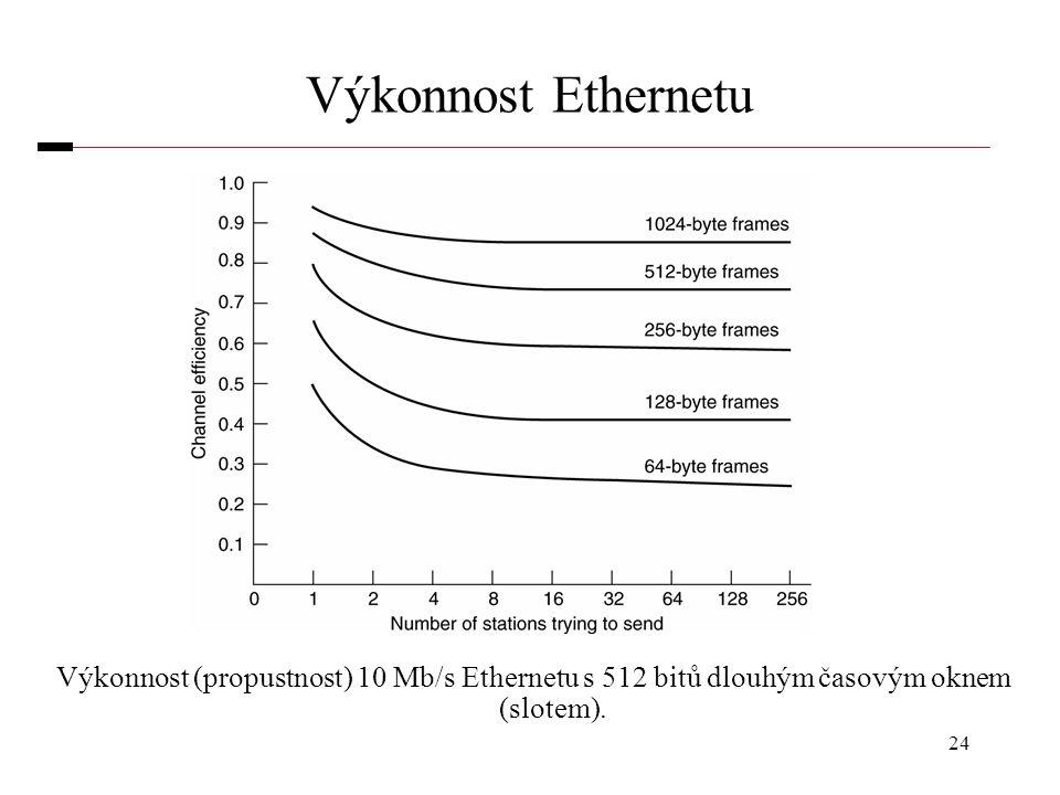 24 Výkonnost Ethernetu Výkonnost (propustnost) 10 Mb/s Ethernetu s 512 bitů dlouhým časovým oknem (slotem).