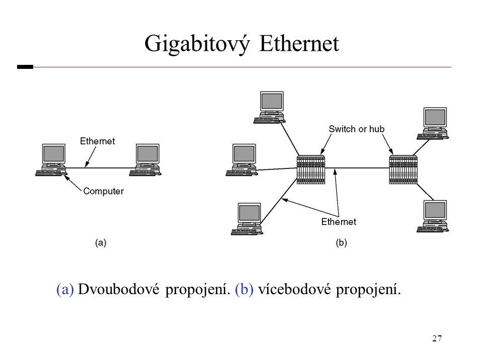 27 Gigabitový Ethernet (a) Dvoubodové propojení. (b) vícebodové propojení.