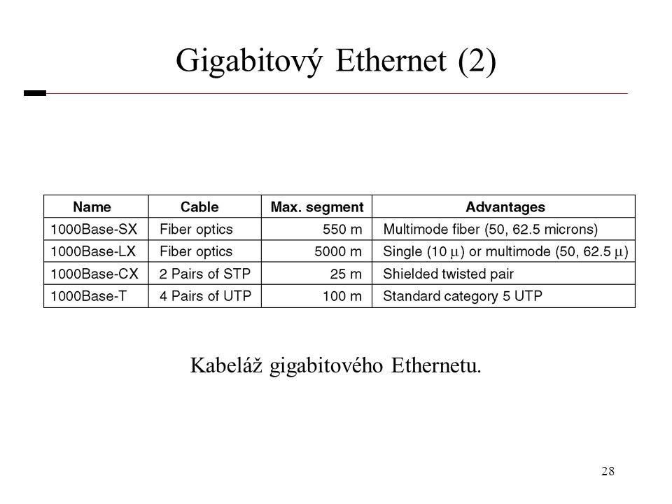 28 Gigabitový Ethernet (2) Kabeláž gigabitového Ethernetu.
