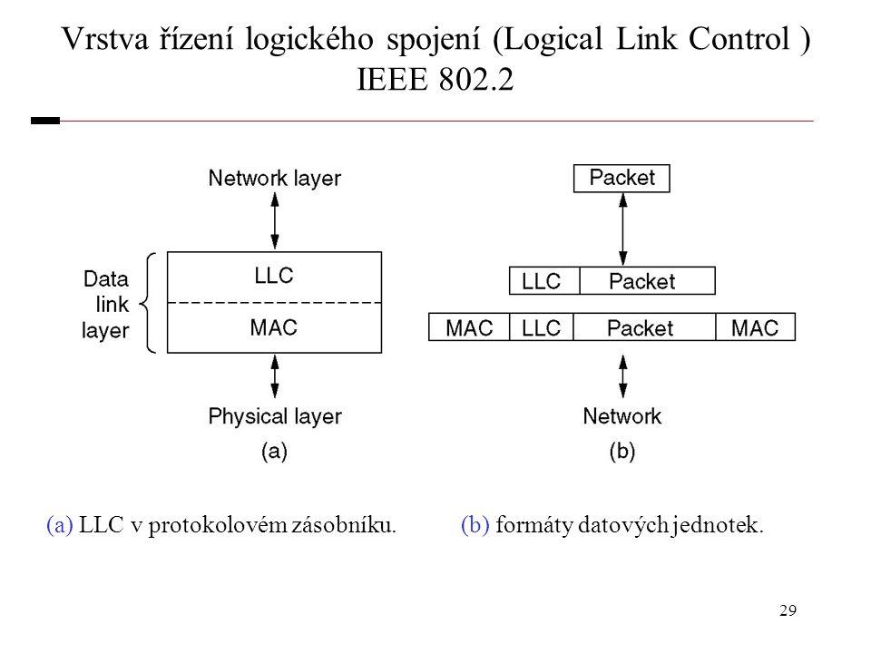 29 Vrstva řízení logického spojení (Logical Link Control ) IEEE 802.2 (a) LLC v protokolovém zásobníku. (b) formáty datových jednotek.