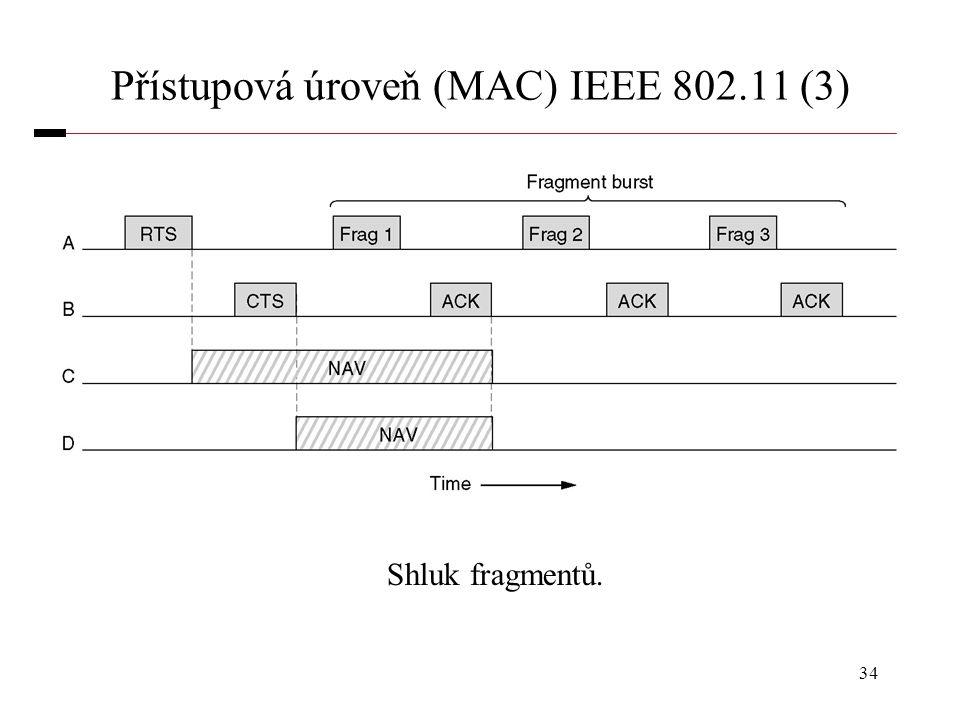 34 Přístupová úroveň (MAC) IEEE 802.11 (3) Shluk fragmentů.