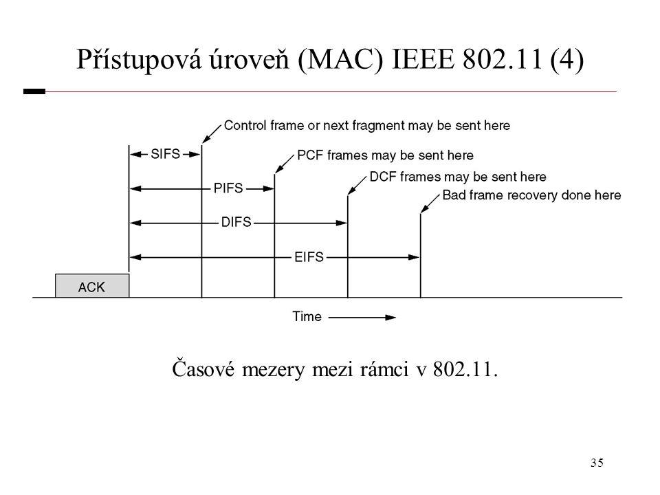 35 Přístupová úroveň (MAC) IEEE 802.11 (4) Časové mezery mezi rámci v 802.11.
