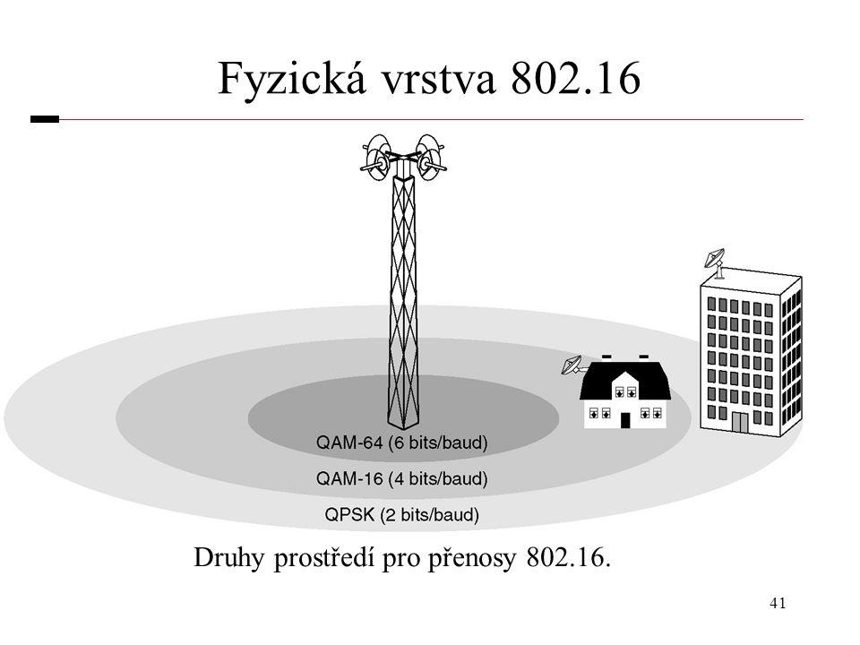 41 Fyzická vrstva 802.16 Druhy prostředí pro přenosy 802.16.