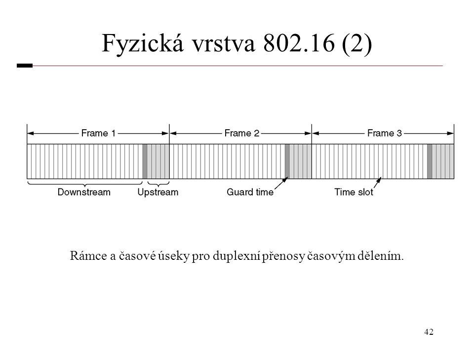 42 Fyzická vrstva 802.16 (2) Rámce a časové úseky pro duplexní přenosy časovým dělením.