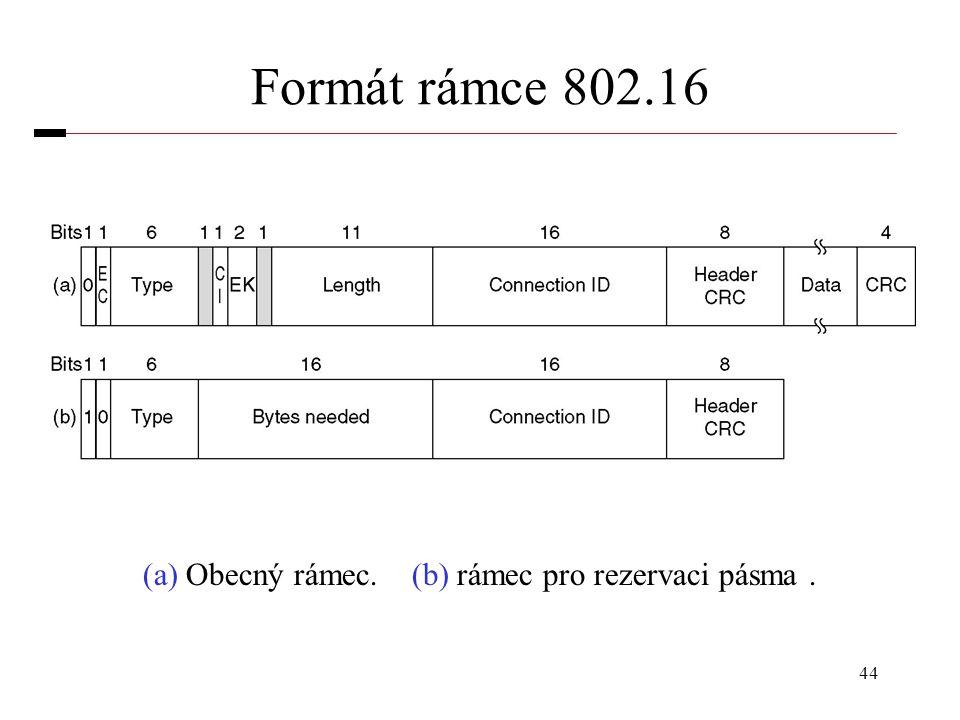 44 Formát rámce 802.16 (a) Obecný rámec. (b) rámec pro rezervaci pásma.