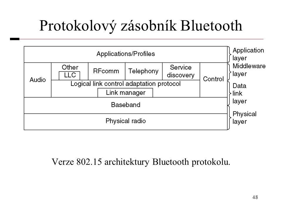 48 Protokolový zásobník Bluetooth Verze 802.15 architektury Bluetooth protokolu.