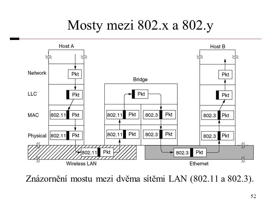 52 Mosty mezi 802.x a 802.y Znázornění mostu mezi dvěma sítěmi LAN (802.11 a 802.3).