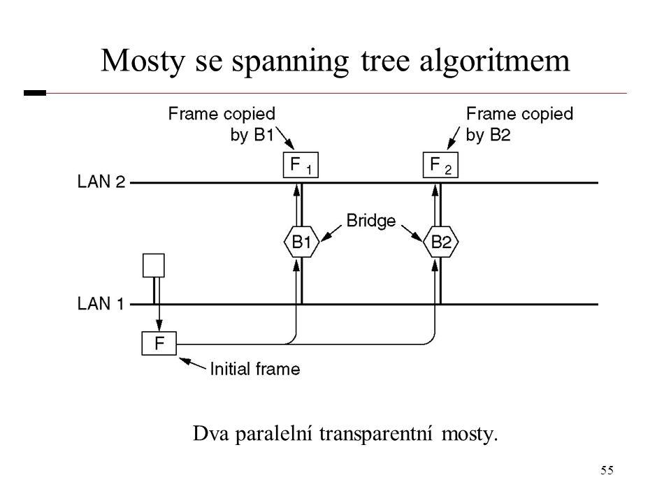 55 Mosty se spanning tree algoritmem Dva paralelní transparentní mosty.
