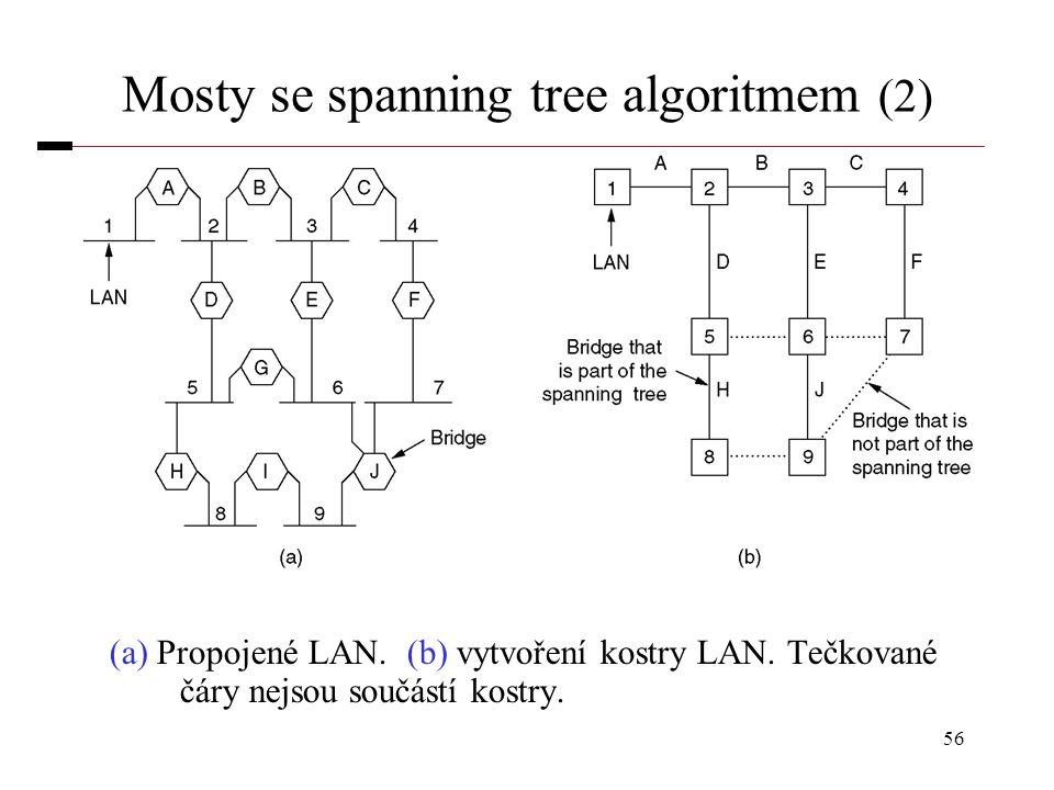 56 Mosty se spanning tree algoritmem (2) (a) Propojené LAN. (b) vytvoření kostry LAN. Tečkované čáry nejsou součástí kostry.