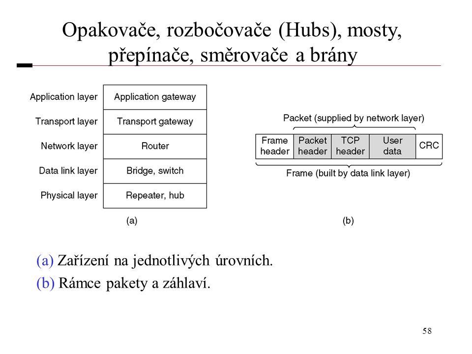 58 Opakovače, rozbočovače (Hubs), mosty, přepínače, směrovače a brány (a) Zařízení na jednotlivých úrovních. (b) Rámce pakety a záhlaví.
