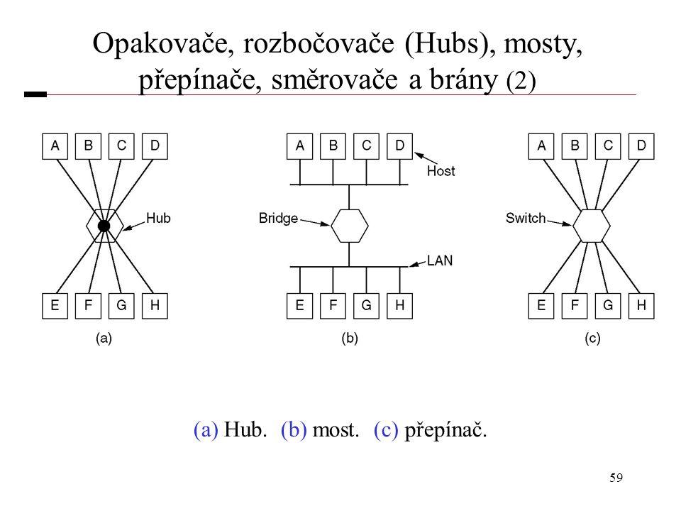 59 Opakovače, rozbočovače (Hubs), mosty, přepínače, směrovače a brány (2) (a) Hub. (b) most. (c) přepínač.