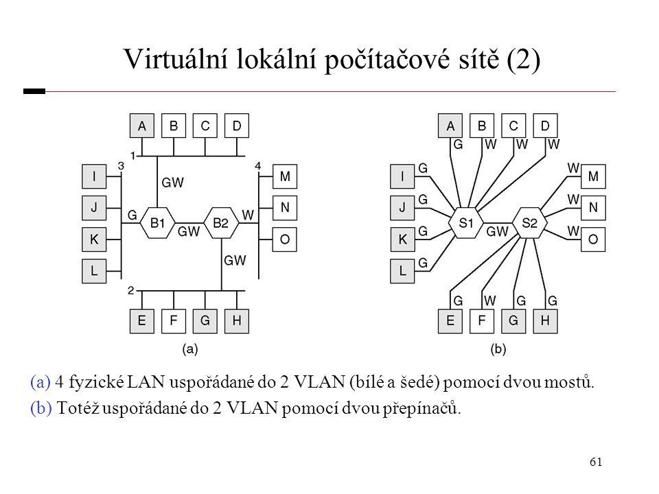 61 Virtuální lokální počítačové sítě (2) (a) 4 fyzické LAN uspořádané do 2 VLAN (bílé a šedé) pomocí dvou mostů. (b) Totéž uspořádané do 2 VLAN pomocí