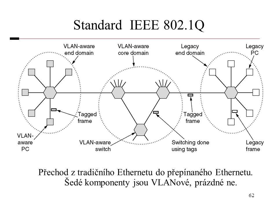 62 Standard IEEE 802.1Q Přechod z tradičního Ethernetu do přepínaného Ethernetu. Šedé komponenty jsou VLANové, prázdné ne.