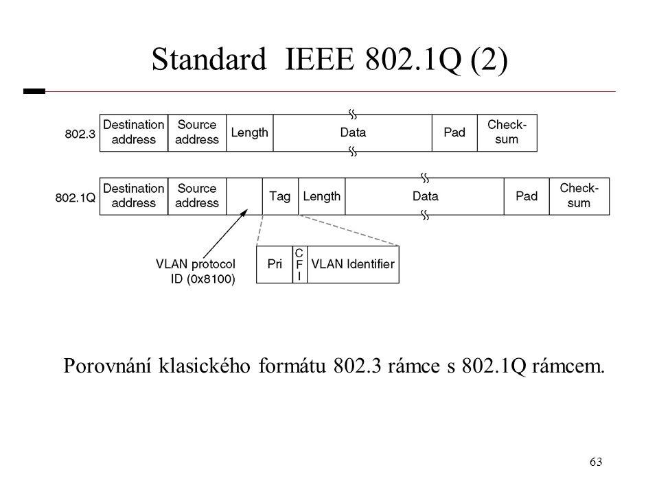 63 Standard IEEE 802.1Q (2) Porovnání klasického formátu 802.3 rámce s 802.1Q rámcem.