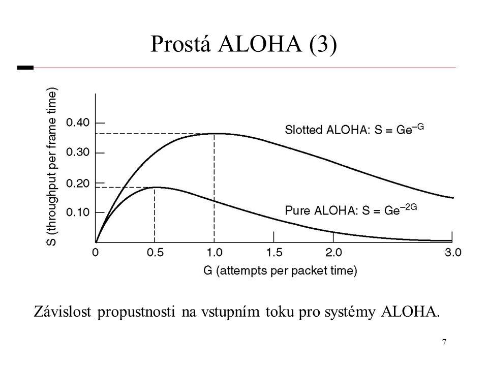 7 Prostá ALOHA (3) Závislost propustnosti na vstupním toku pro systémy ALOHA.