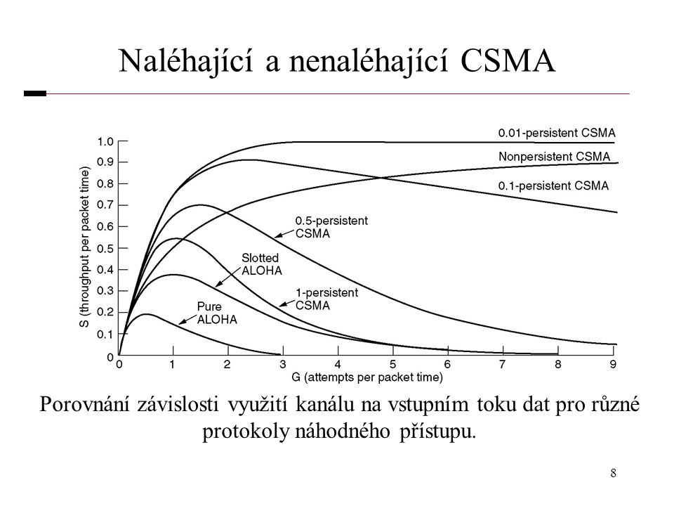 8 Naléhající a nenaléhající CSMA Porovnání závislosti využití kanálu na vstupním toku dat pro různé protokoly náhodného přístupu.