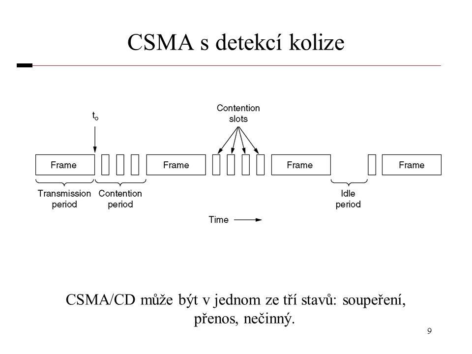 9 CSMA s detekcí kolize CSMA/CD může být v jednom ze tří stavů: soupeření, přenos, nečinný.