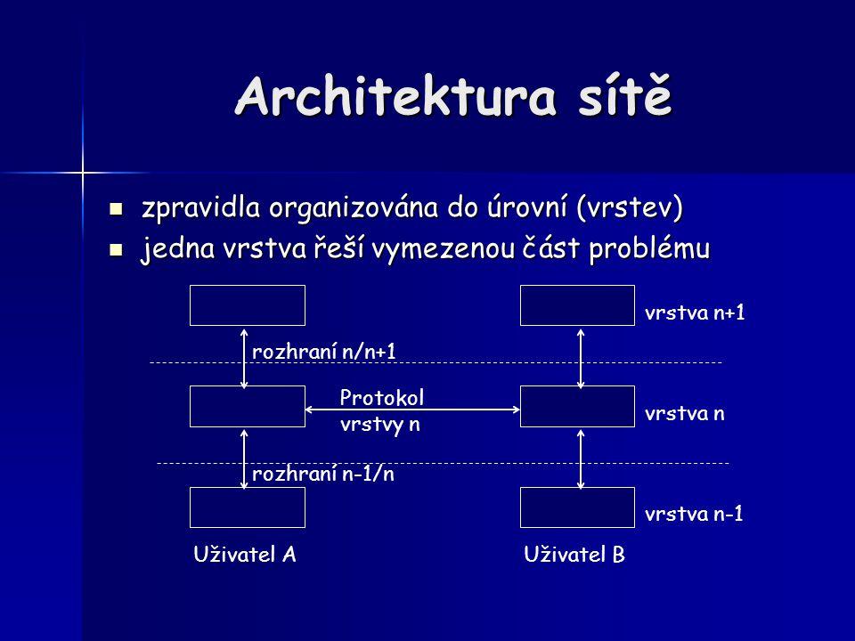 Protokol Protokol – jak se domlouvají dva počítače na téže vrstvě (hlavičky, dotazy, odpovědi, příkazy,…) – vytvořené zprávy jsou předávány k přepravě podřízené vrstvě Rozhraní Rozhraní – definice služeb nabízených nadřízené vrstvě, – implementaci určuje zdejší protokol, nadřízená vrstva o ní nic neví – rozhraní závisí na implementaci (např.