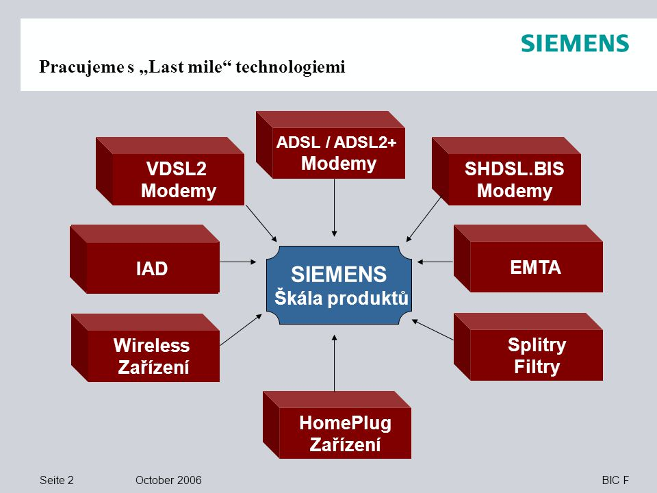 """Seite 2 October 2006 BIC F Pracujeme s """"Last mile technologiemi Wireless Zařízení Splitry Filtry EMTA VDSL2 Modemy ADSL / ADSL2+ Modemy SHDSL.BIS Modemy SIEMENS Škála produktů HomePlug Zařízení IAD"""