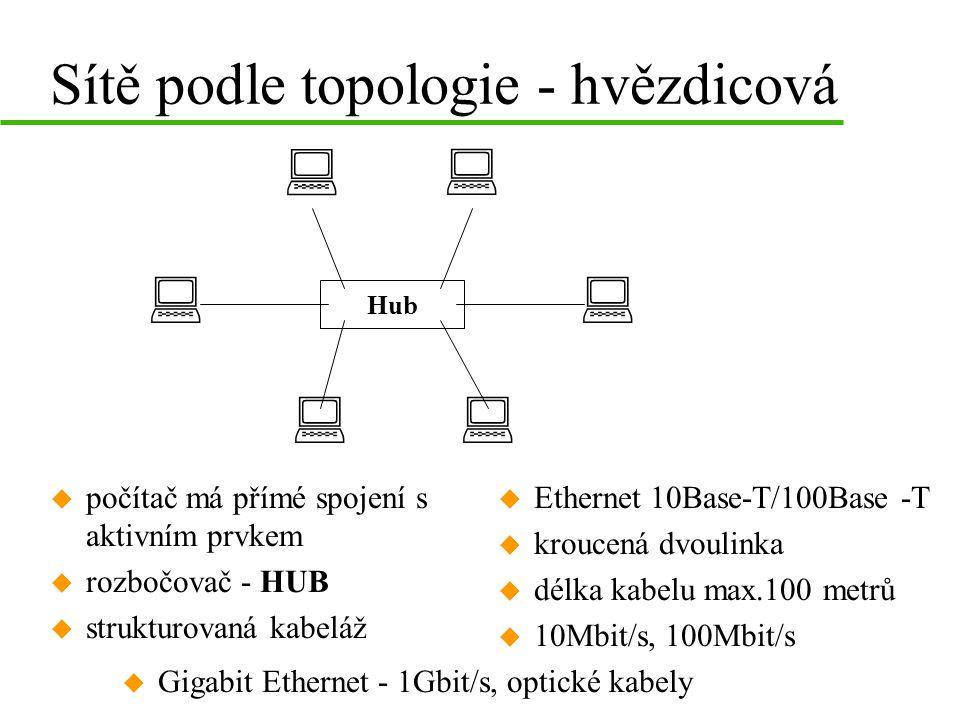 Sítě podle topologie - hvězdicová u počítač má přímé spojení s aktivním prvkem u rozbočovač - HUB u strukturovaná kabeláž u Ethernet 10Base-T/100Base -T u kroucená dvoulinka u délka kabelu max.100 metrů u 10Mbit/s, 100Mbit/s : : : :: Hub : u Gigabit Ethernet - 1Gbit/s, optické kabely