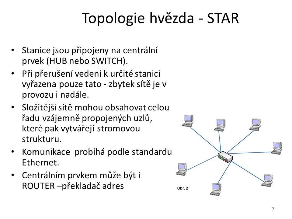 Topologie hvězda - STAR Stanice jsou připojeny na centrální prvek (HUB nebo SWITCH).