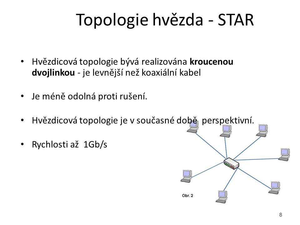 Topologie hvězda - STAR Hvězdicová topologie bývá realizována kroucenou dvojlinkou - je levnější než koaxiální kabel Je méně odolná proti rušení.