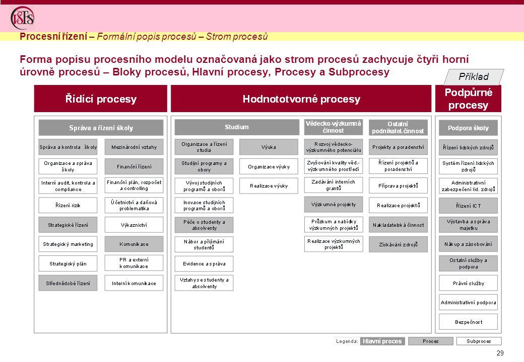 29 Forma popisu procesního modelu označovaná jako strom procesů zachycuje čtyři horní úrovně procesů – Bloky procesů, Hlavní procesy, Procesy a Subpro