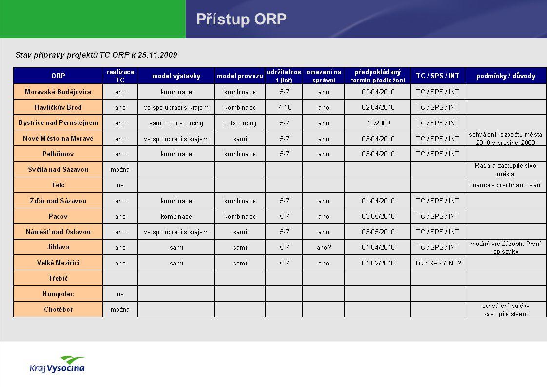 Přístup ORP