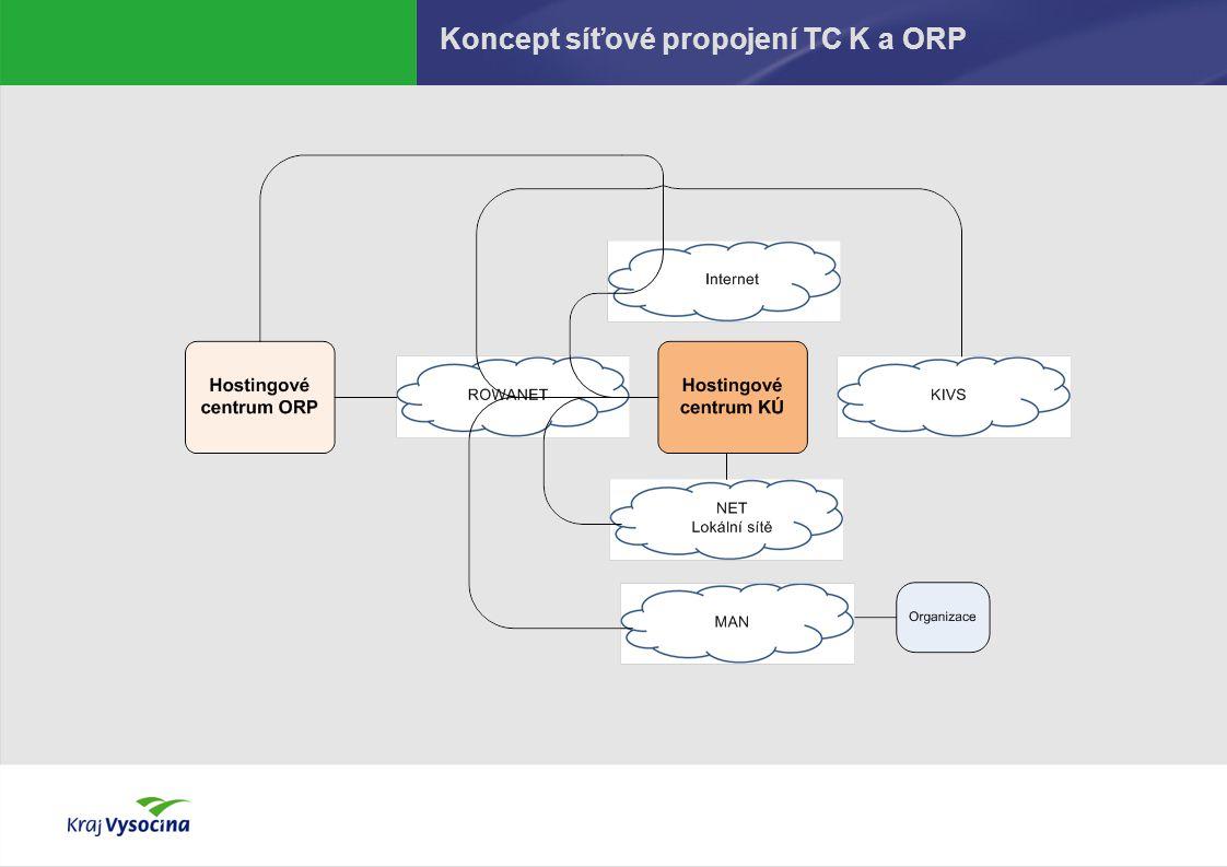 Koncept síťové propojení TC K a ORP