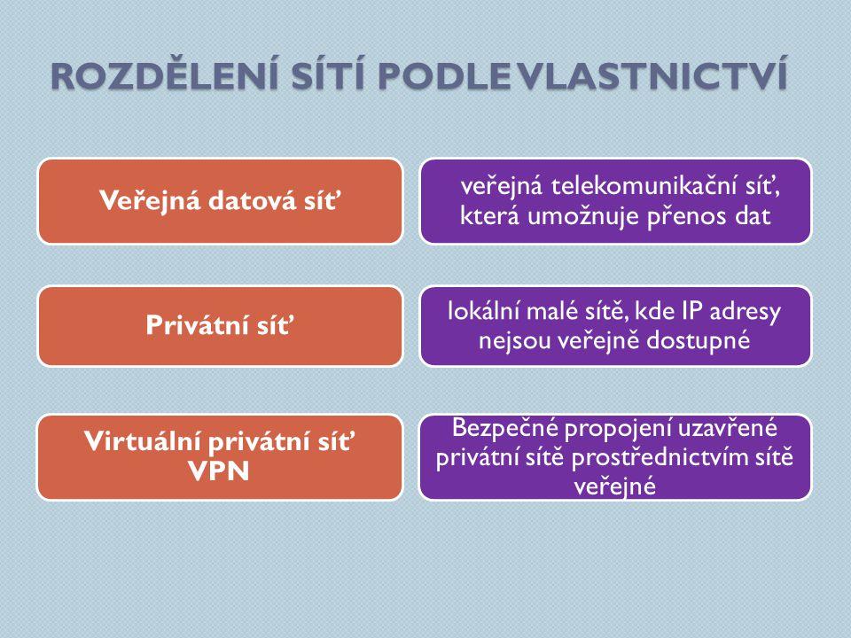 ROZDĚLENÍ SÍTÍ PODLE VLASTNICTVÍ veřejná telekomunikační síť, která umožnuje přenos dat Bezpečné propojení uzavřené privátní sítě prostřednictvím sítě veřejné lokální malé sítě, kde IP adresy nejsou veřejně dostupné Veřejná datová síť Virtuální privátní síť VPN Privátní síť