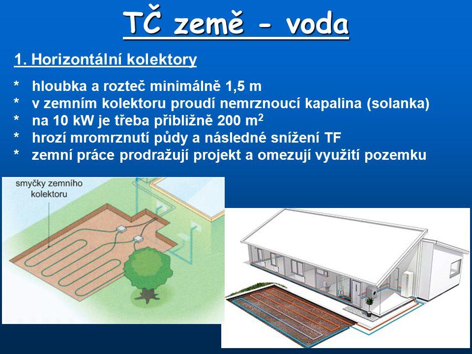 TČ země - voda 1. Horizontální kolektory *hloubka a rozteč minimálně 1,5 m *v zemním kolektoru proudí nemrznoucí kapalina (solanka) *na 10 kW je třeba