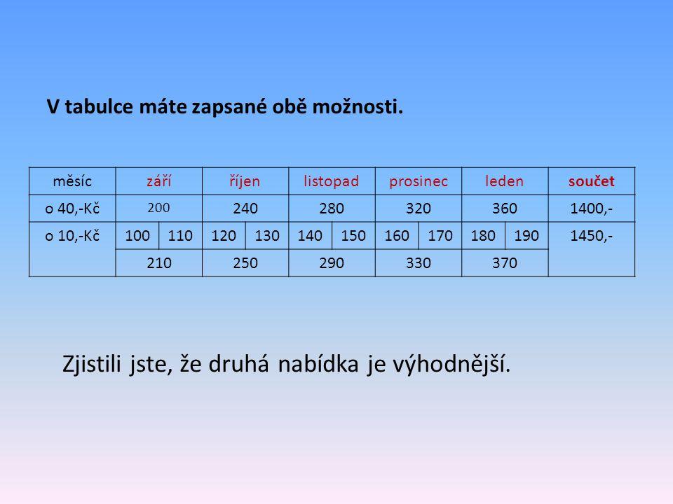 měsíczáříříjenlistopadprosinecledensoučet o 40,-Kč 200 2402803203601400,- o 10,-Kč1001101201301401501601701801901450,- 210250290330370 V tabulce máte zapsané obě možnosti.
