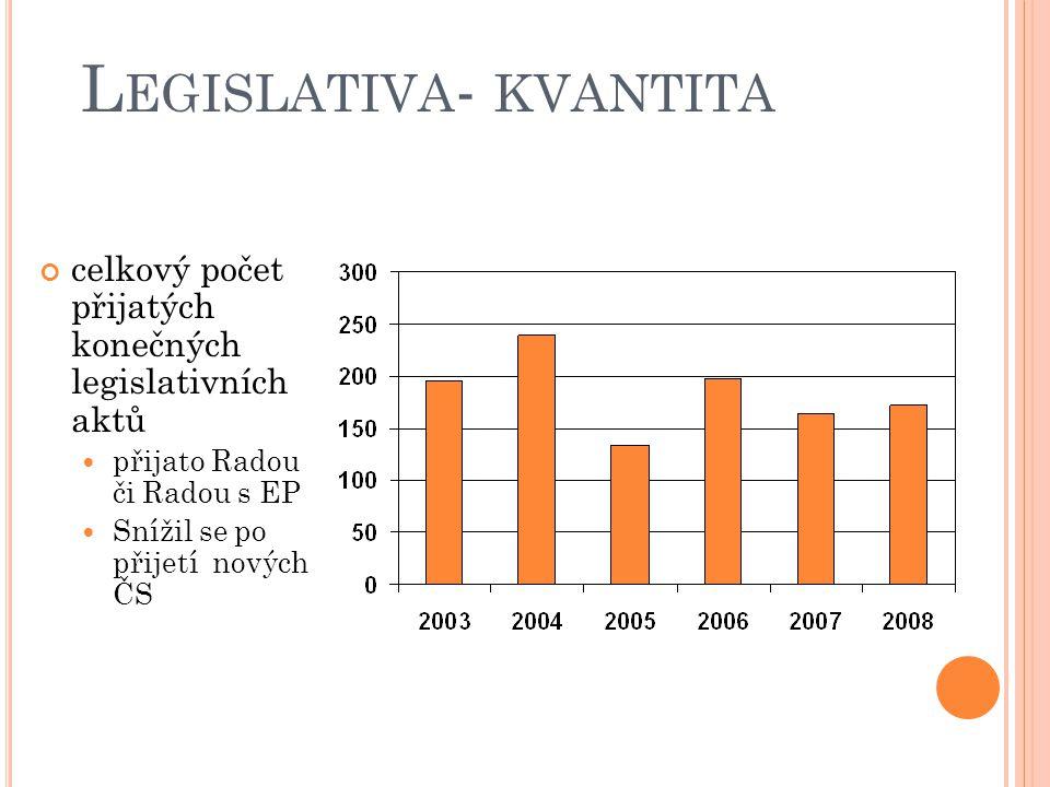 L EGISLATIVA - KVANTITA celkový počet přijatých konečných legislativních aktů přijato Radou či Radou s EP Snížil se po přijetí nových ČS