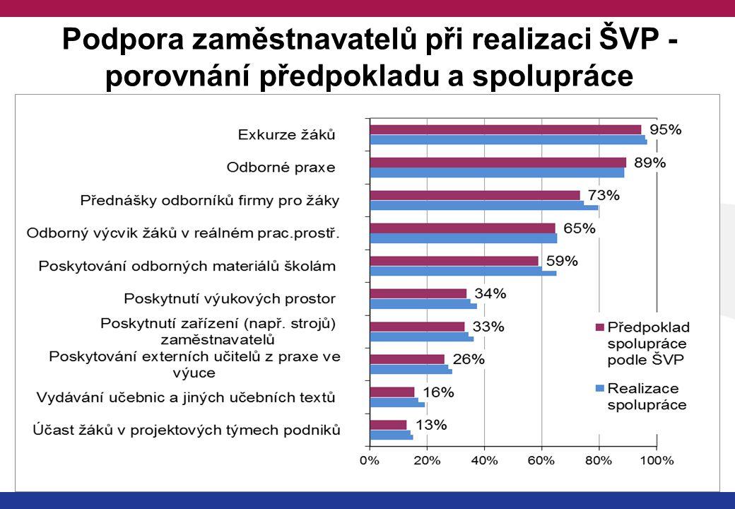 Podpora zaměstnavatelů při realizaci ŠVP - porovnání předpokladu a spolupráce Podpora odborné kvality učitelů zaměstnavateli předpokládáno dle ŠVP: