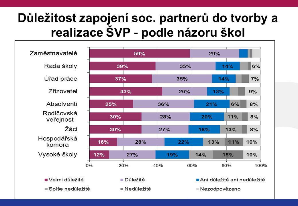Důležitost zapojení soc. partnerů do tvorby a realizace ŠVP - podle názoru škol