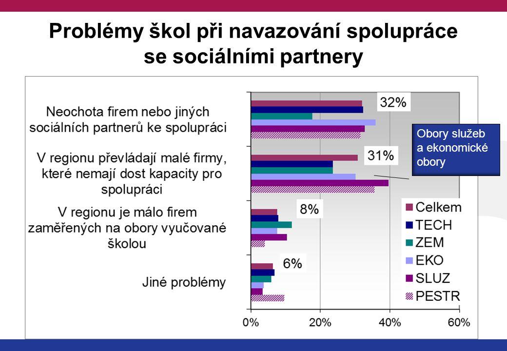 Problémy škol při navazování spolupráce se sociálními partnery Obory služeb a ekonomické obory