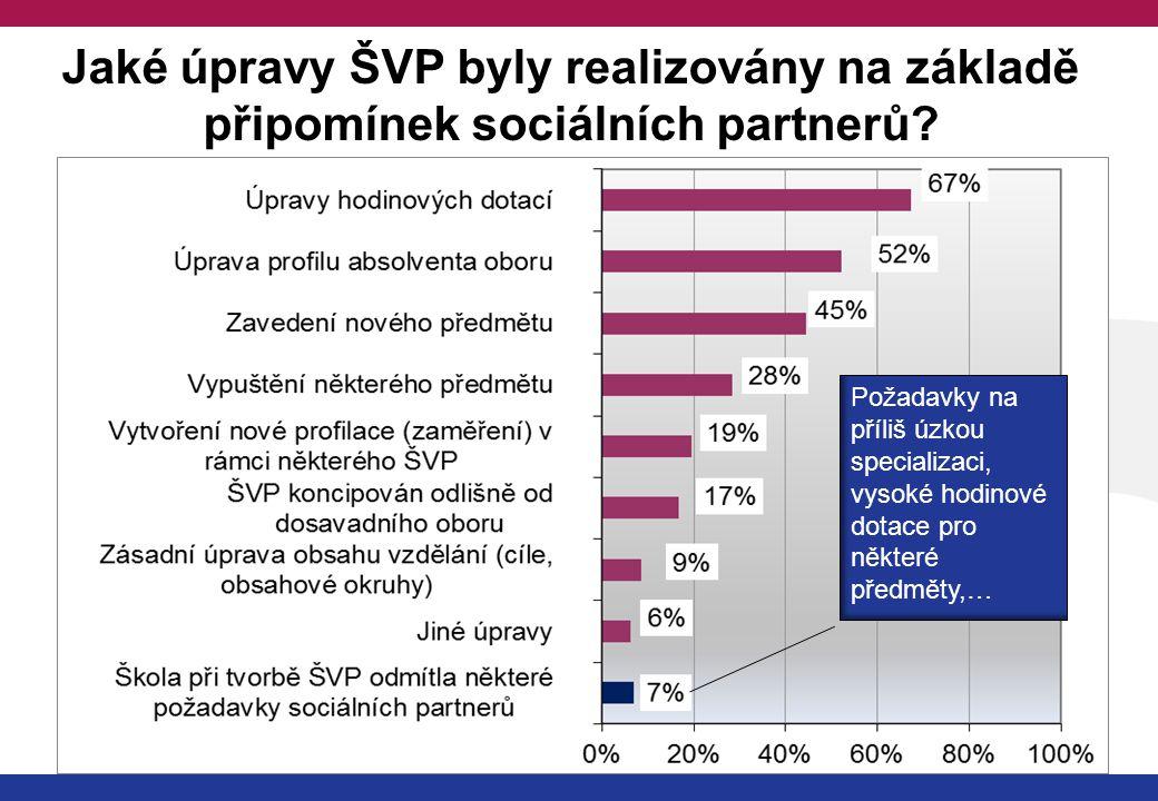 Jaké úpravy ŠVP byly realizovány na základě připomínek sociálních partnerů.
