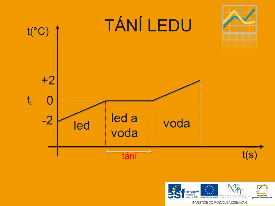 -2 0 +2 t(°C) t t(s) led led a voda voda TÁNÍ LEDU tání