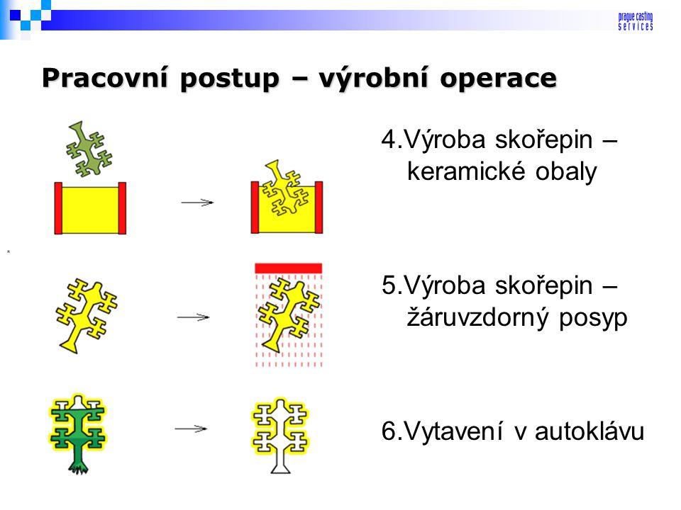 Pracovní postup – výrobní operace 1.Výroba forem na modely 2.Výroby voskových modelů 3.Sestava stromečku
